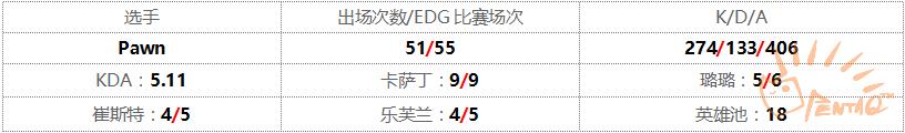 2015賽季LPL春季賽。 圖/PentaQ提供(下同)