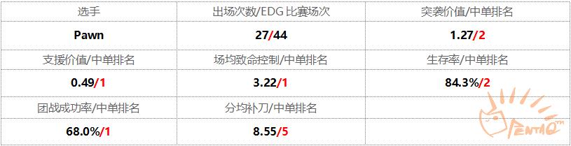 2015賽季LPL夏季常規賽。