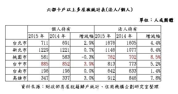 表:六都十戶以上多屋族統計表。資料來源/業者提供。