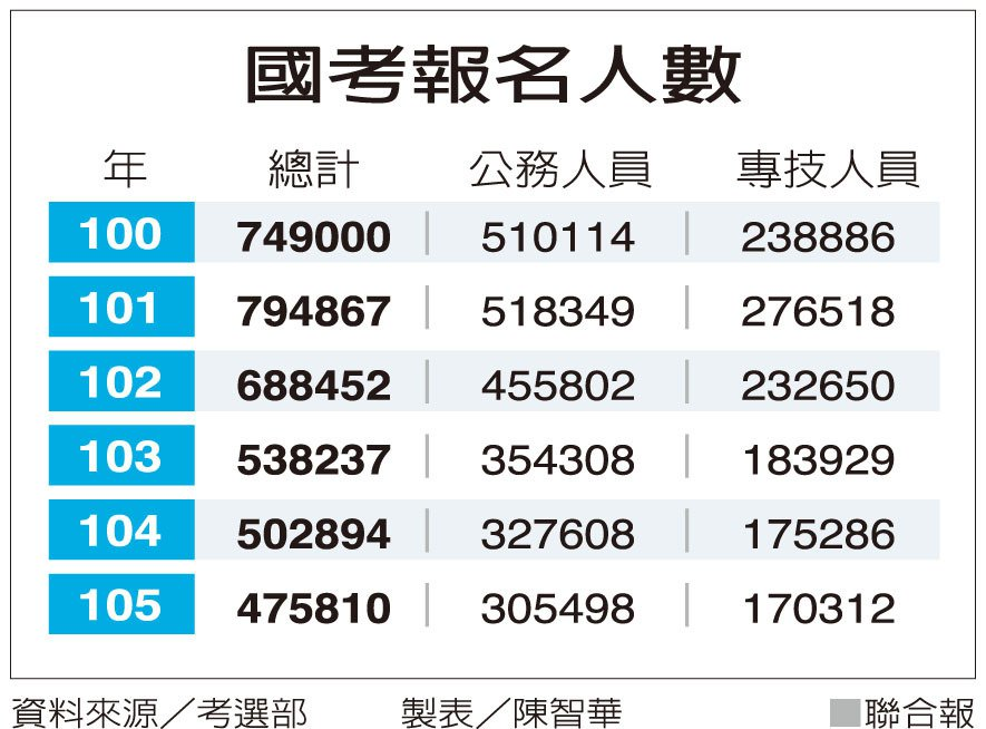 國考報名人數資料來源/考選部 製表/陳智華