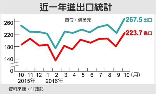 近一年進出口統計 圖/經濟日報提供