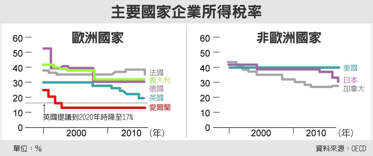 主要國家企業所得稅率 圖/經濟日報提供