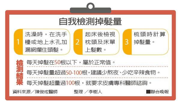 自我檢測掉髮量 資料來源/陳俊成醫師 整理 /李樹人