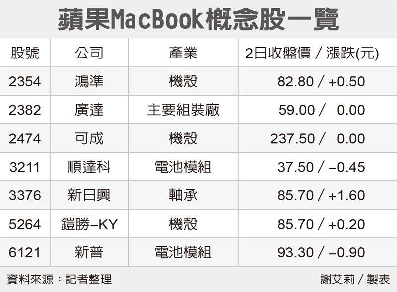 蘋果MacBook概念股一覽 圖/經濟日報提供