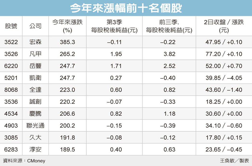 今年來漲幅前十名個股 圖/經濟日報提供