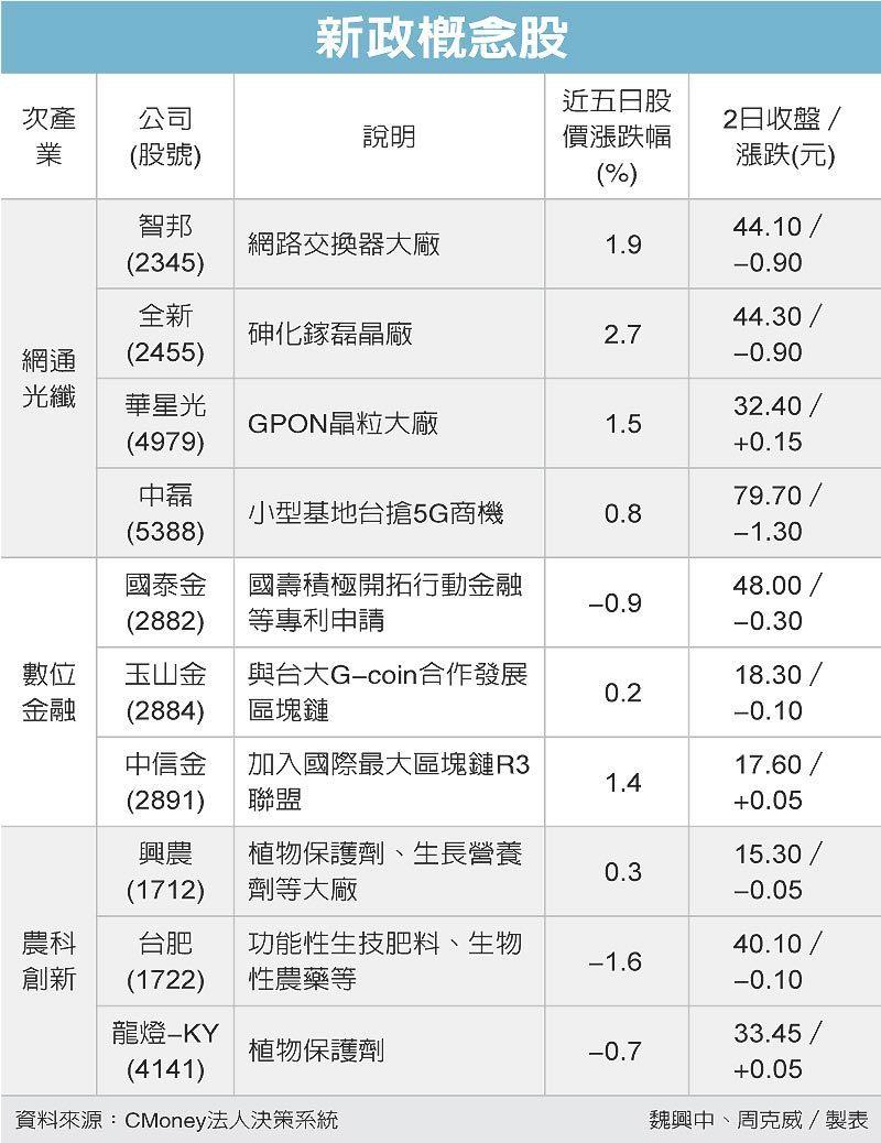 新政概念股 圖/經濟日報提供