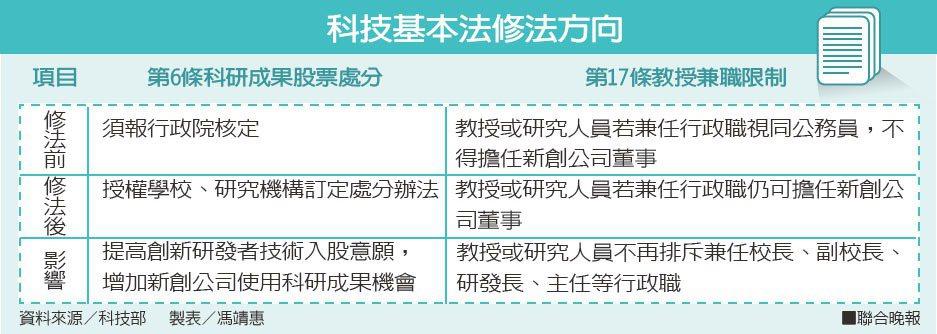 科技基本法修法方向資料來源/科技部 製表/馮靖惠