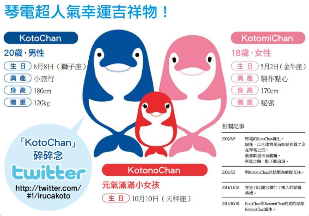 琴電吉祥物:擁有大肚腩的藍色海豚ことちゃん(KotoChan)一家人。 圖/截自...
