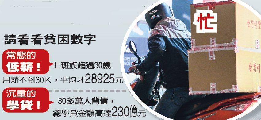 台灣大學生、高中生背學貸的人數逐年增加,他們從高中起始背負沉重學貸、日夜打工無法...