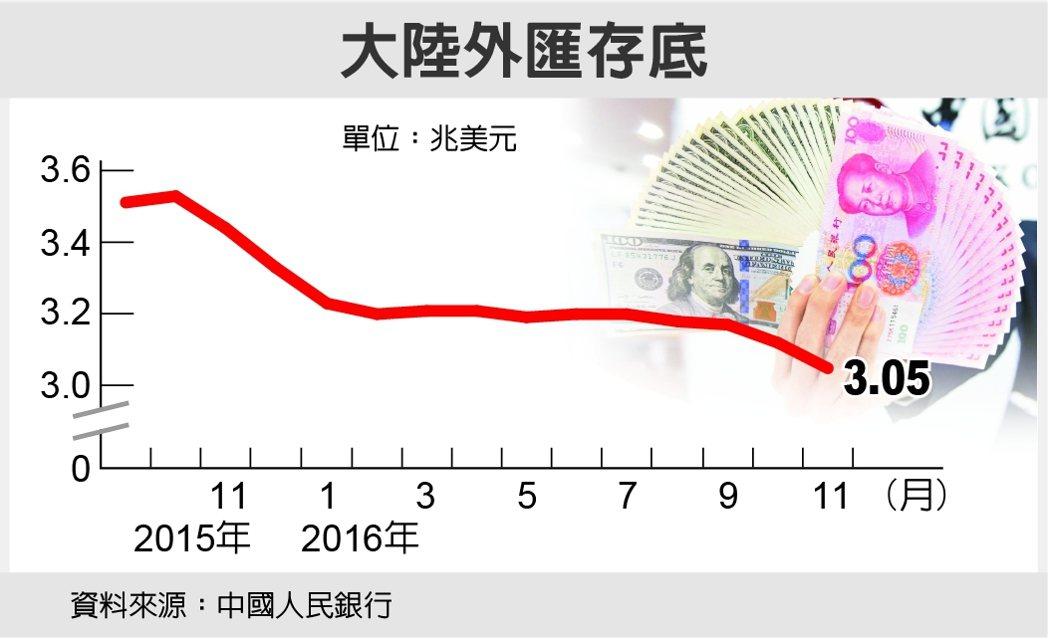 大陸外匯存底 資料來源:中國人民銀行