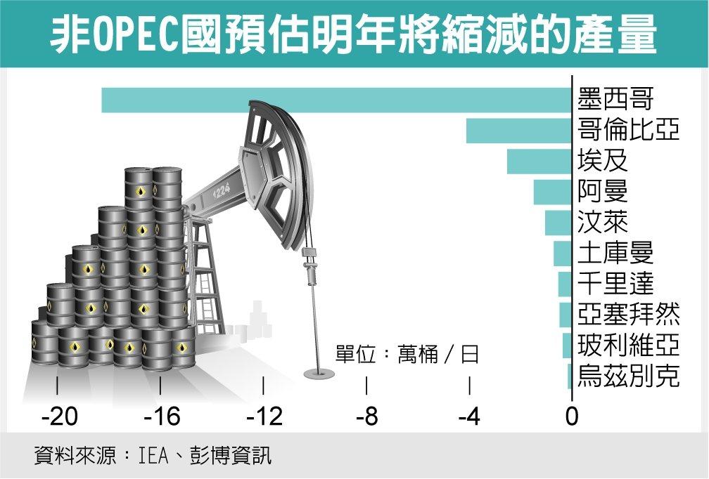 非OPEC國預估明年將縮減的產量資料來源:IEA、彭博資訊