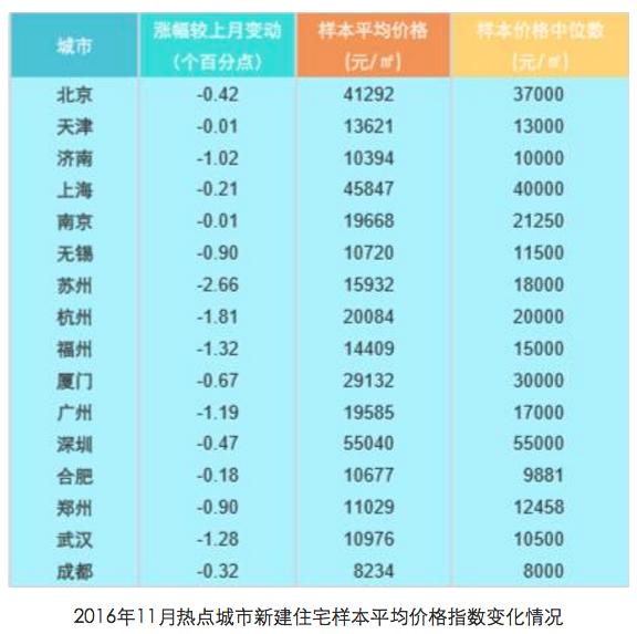 今年11月大陸100個城市新建住宅平均價格變化。(網路照片)