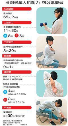 宜蘭/照護變樂活 花蓮/預防勝治療