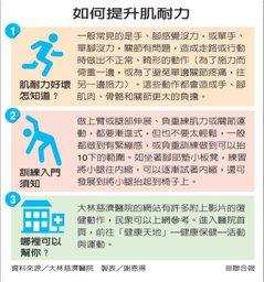 雲嘉/醫師叮嚀:50歲後不運動 肌肉量年年流失