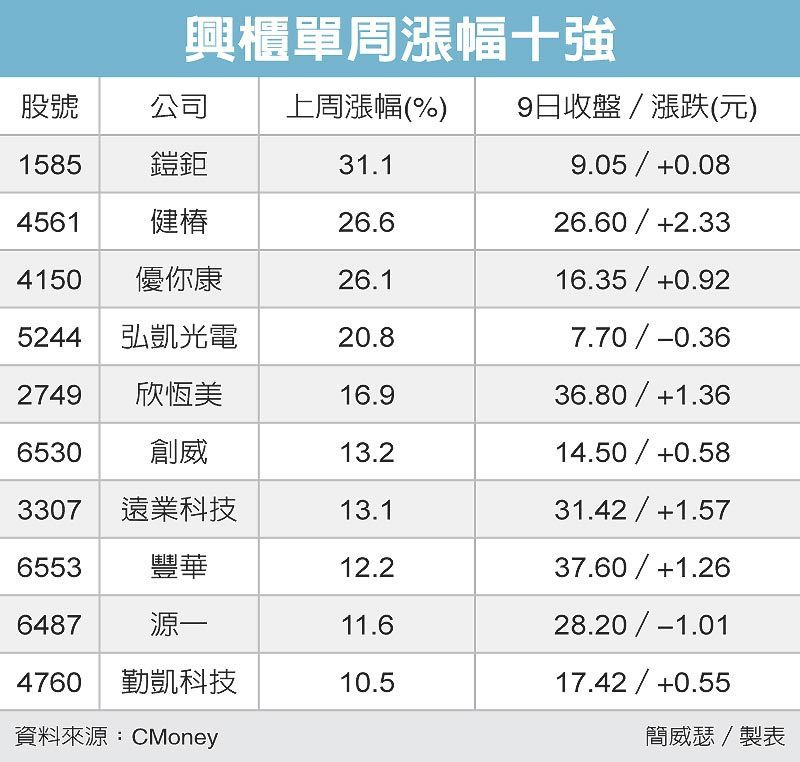 興櫃單周漲幅十強 圖/經濟日報提供