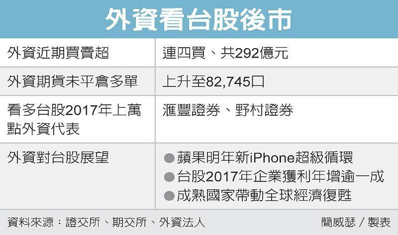 外資看台股後市 圖/經濟日報提供