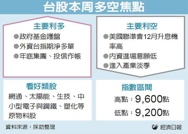 台股本周多空焦點 圖/經濟日報提供
