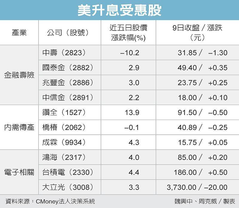 美升息受惠股 圖/經濟日報提供