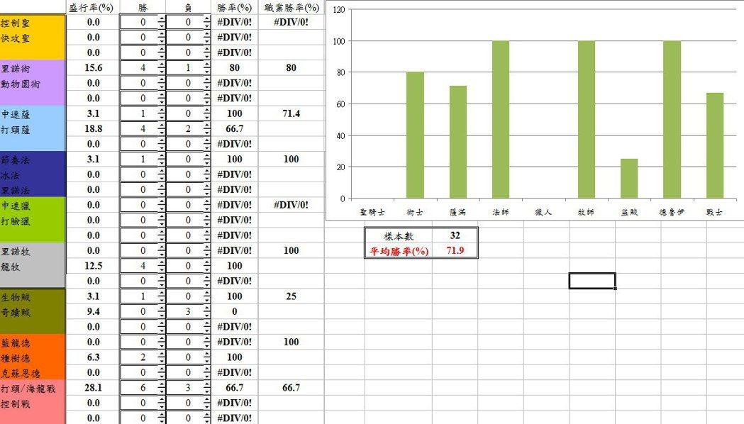 從R3到傳說的數據統計,勝率將近72%。 圖/作者提供
