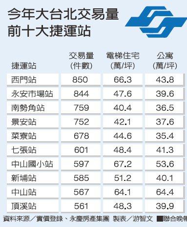 今年大台北交易量前十大捷運站。 製表/游智文