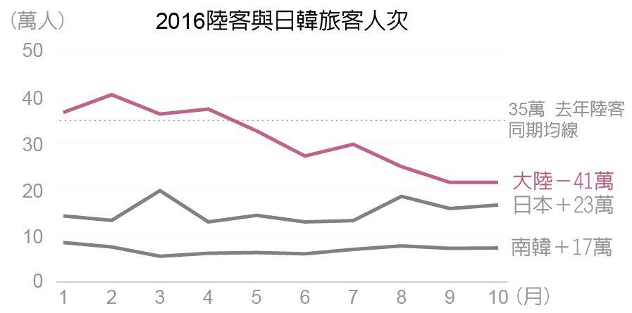 資料來源/交通部觀光局統計資料庫。劉宜峰/製作