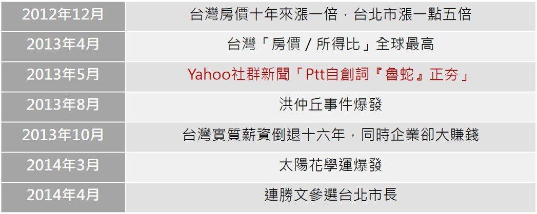 攤開魯蛇誕生前後的台灣大事,「魯蛇是被壓迫出來的」一點也沒錯。 表/作者自製