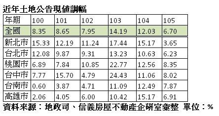 表:近年土地公告現值調幅。資料來源/信義房屋。