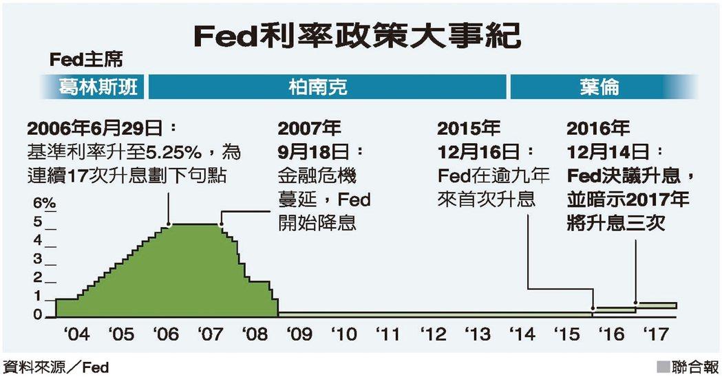Fed利率政策大事紀 圖/聯合報提供