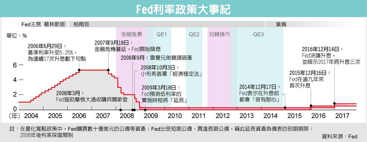 Fed利率政策大事紀 資料來源:Fed
