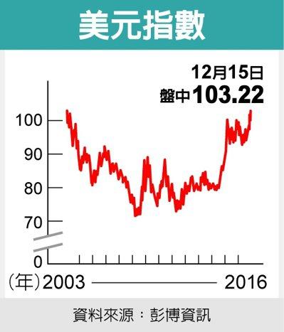 美元指數 資料來源:彭博資訊
