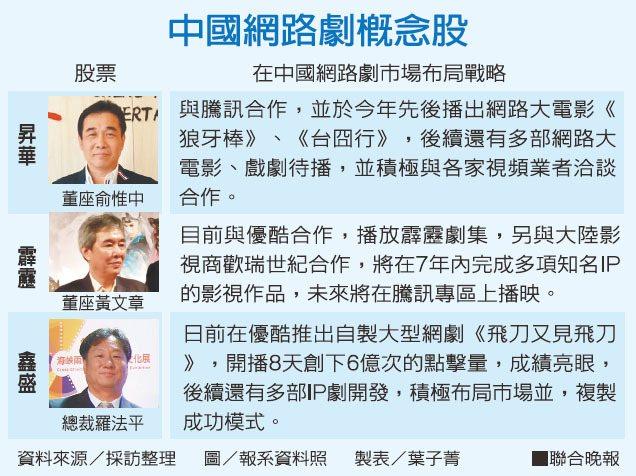 <!--中國網路劇概念股--> 聯合晚報提供