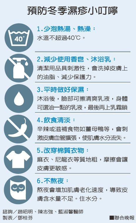 預防冬季濕疹小叮嚀諮詢/趙昭明、陳志強、藍淑馨醫師 製表/鄧桂芬