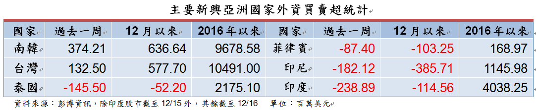 台股持續稱霸今年亞股最吸金的市場。資料來源:富蘭克林證券投顧整理。