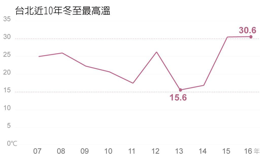 今年冬至台北高溫史上第3高。製作/許瑋琳