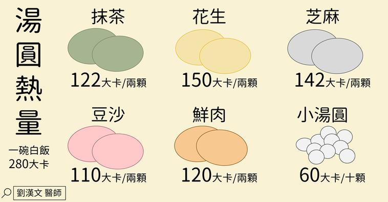 常見湯圓種類的熱量圖解。圖/截取自劉漢文醫師臉書