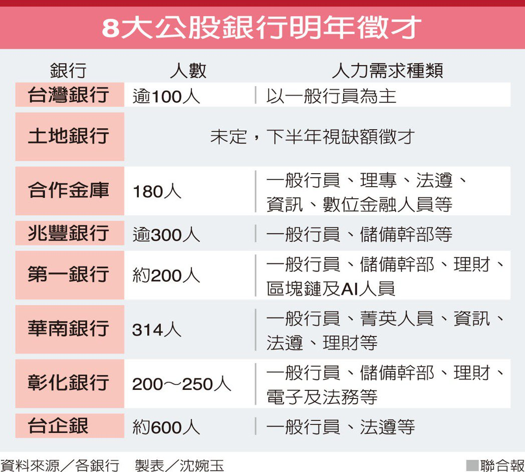 8大公股銀行明年徵才資料來源/各銀行 製表/沈婉玉