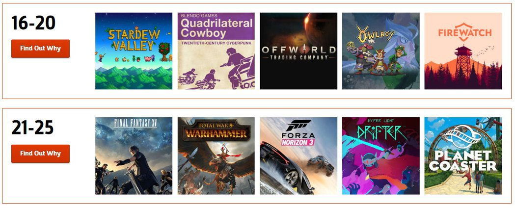 GameSpot年度遊戲評選:16~25名。
