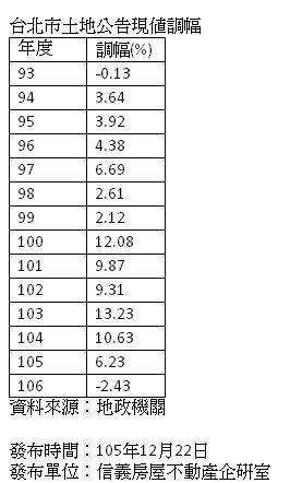表:台北市土地公告現值調幅。資料來源/信義房屋。