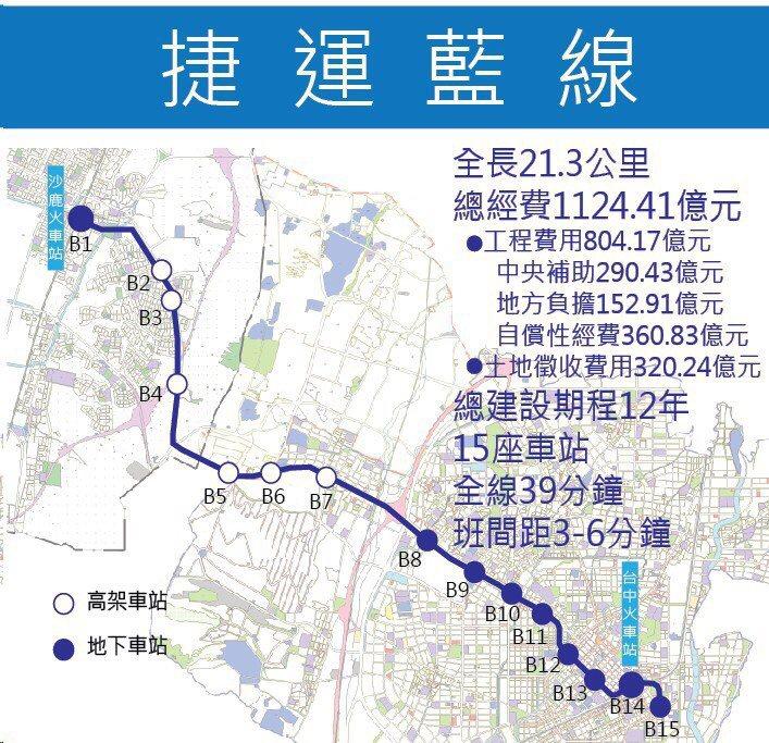 台中捷運藍線的可行性研究通過交通部審核,為台中興建第二條捷運再跨一步。圖/台中市...