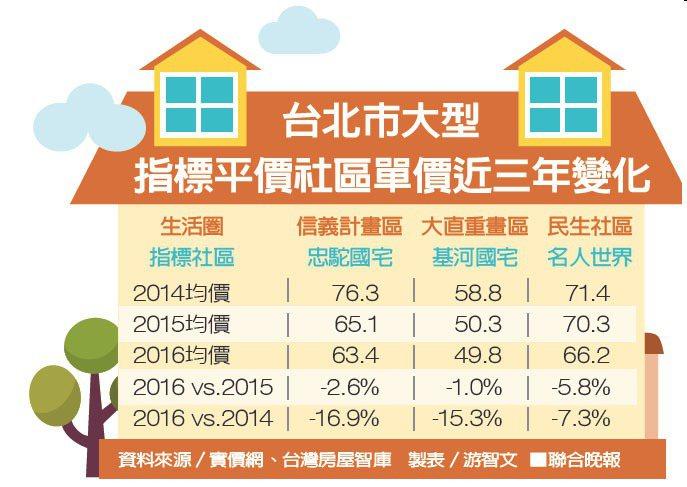 台北市大型指標平價社區單價近三年變化資料來源/實價網、台灣房屋智庫 製表/游...
