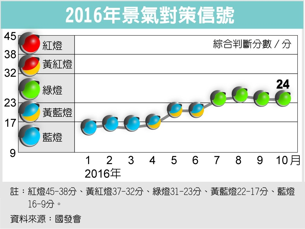 2016年景氣對策信號 圖/經濟日報提供