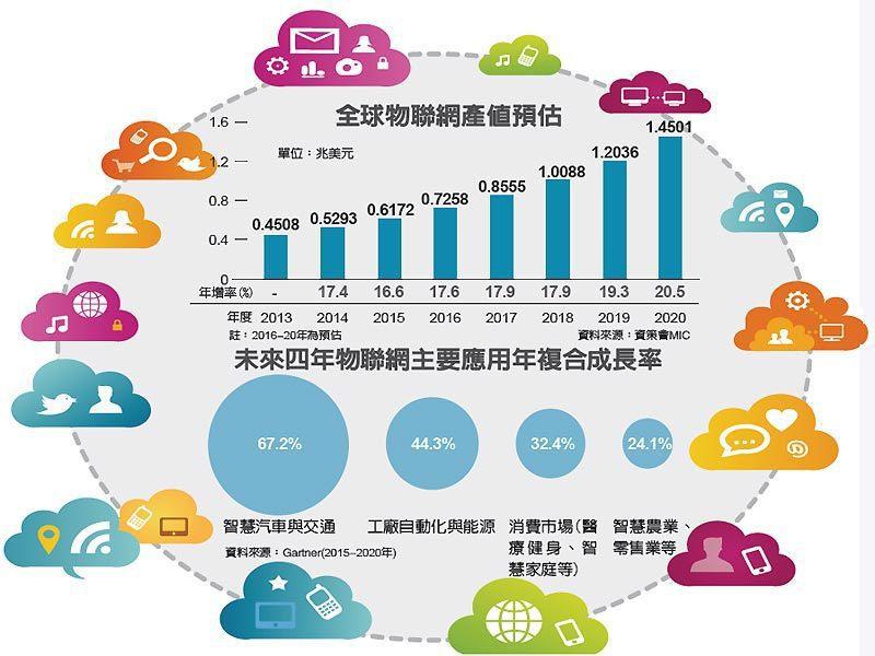 全球物聯網產值預估、未來四年物聯網主要應用年複合成長率 圖/經濟日報提供