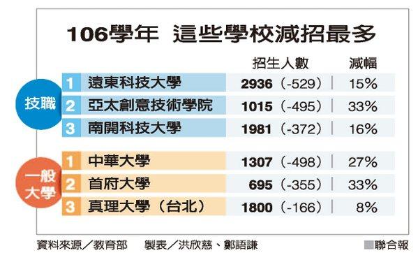 106學年 這些學校減招最多 資料來源/教育部 製表/洪欣慈、鄭語謙