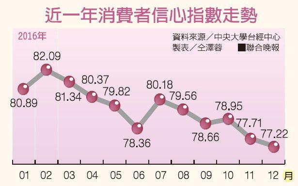 近一年消費者信心指數走勢 資料來源/中央大學台經中心 製表/仝澤蓉