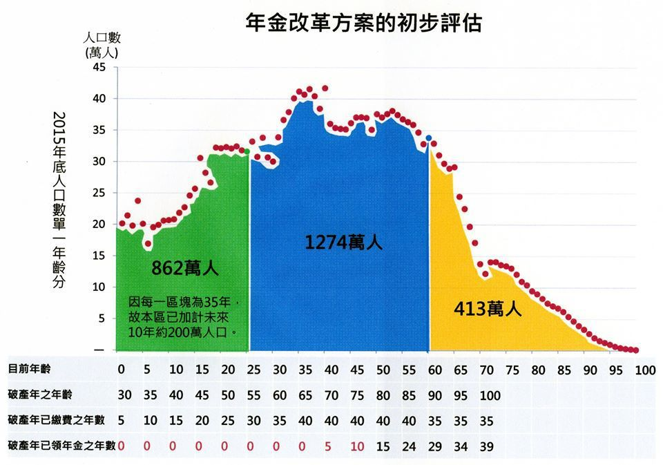 沈富雄分析年金改革方案,認為最倒楣的是今年35歲以下的年輕人,包括新生兒。圖/翻...