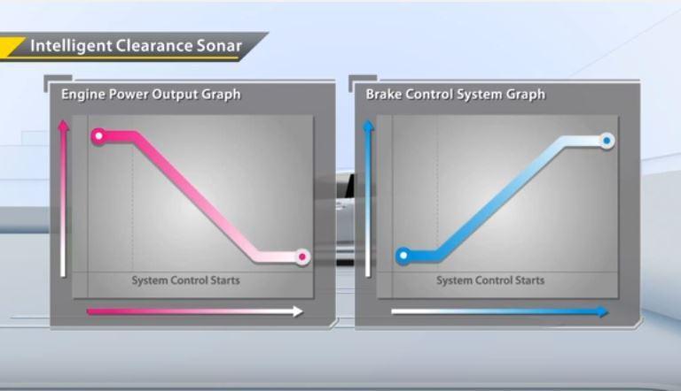 在 ICS 系統介入後,可使車輛在引擎動力輸出與剎車控制系統上有所不同。 摘自 ...