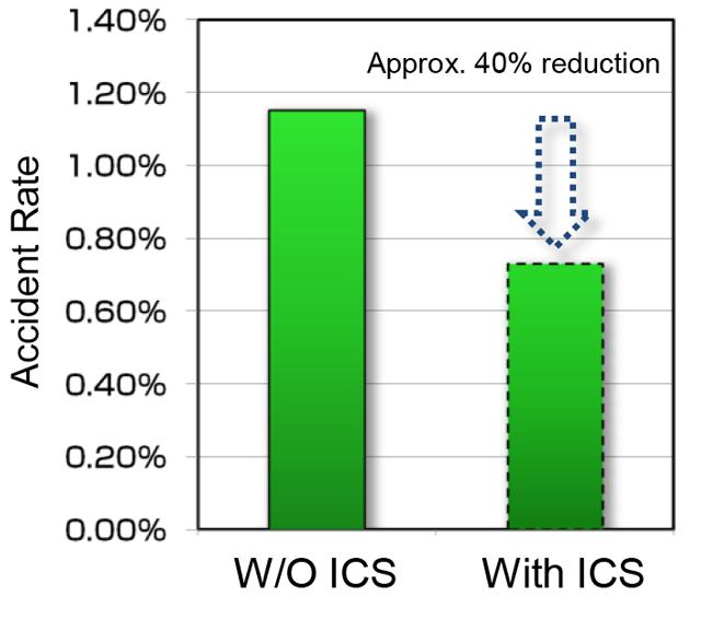 僅管 ICS 系統在車輛前行的效果並不明顯,但在倒車時則有明顯助益。 摘自 To...