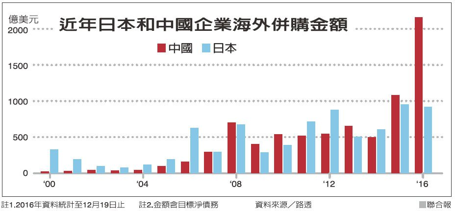 近年日本和中國企業海外併購金額 資料來源/路透