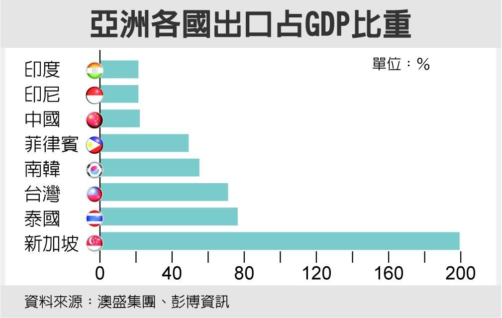 亞洲各國出口佔GDP比重資料來源:澳盛集團、彭博資訊