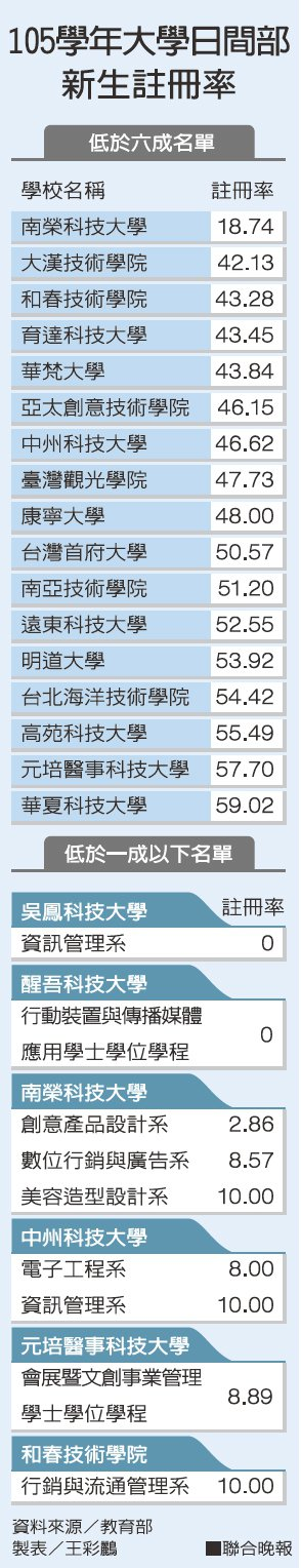 105學年大學日間部新生註冊率資料來源/教育部 製表/王彩鸝